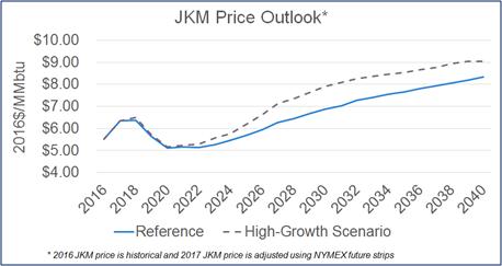 JKM Price
