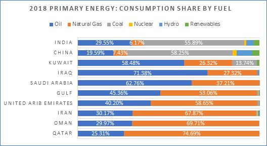 2018 Primary Energy
