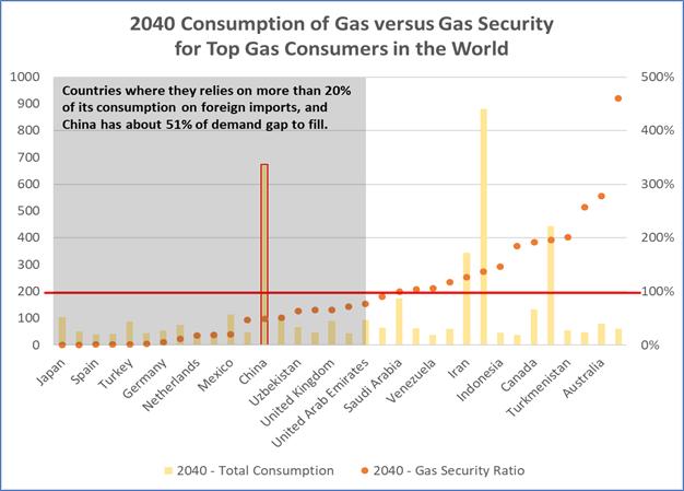 2040 Consumption