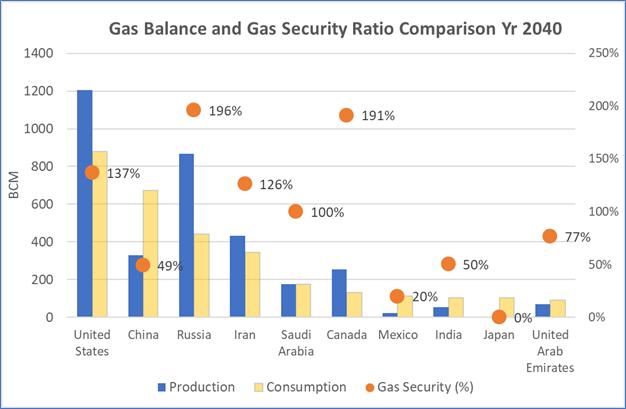 Gas Balance