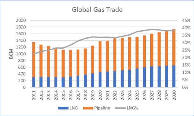 Global Gas Trade