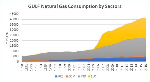 Gulf Consumption