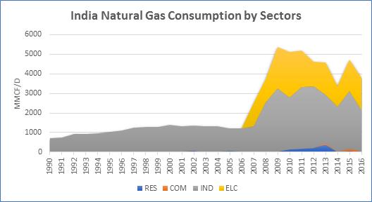 India Consumption