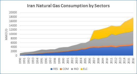 Iran Consumption