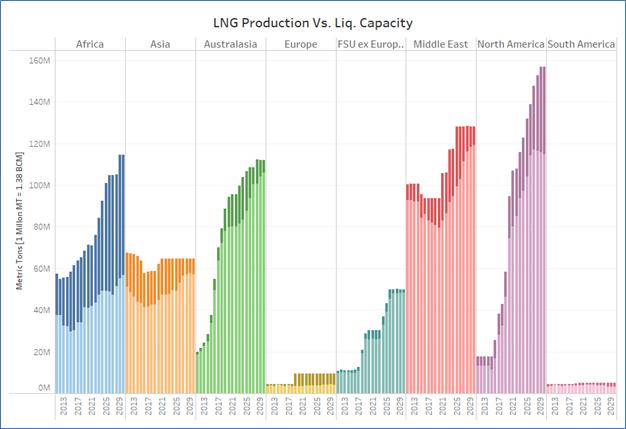 LNG Prod vs Liq Cap