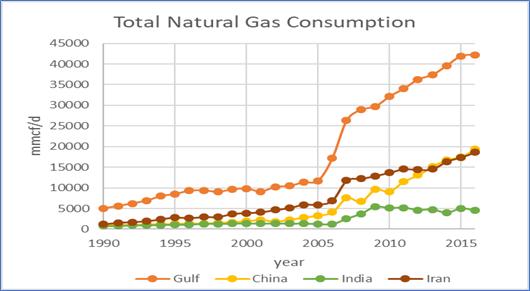 Total Consumption