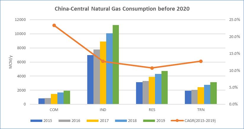 China Central NG Consumption before 2020