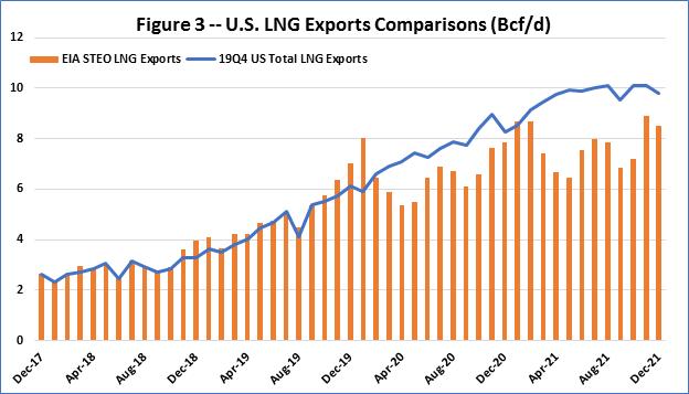 F3 US LNG Exp