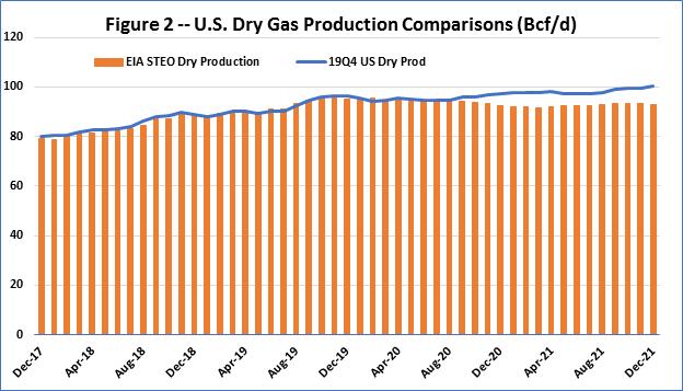 US Dry Gas Prod F2