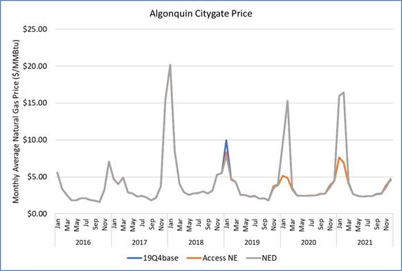 Alg Citygate Price F1