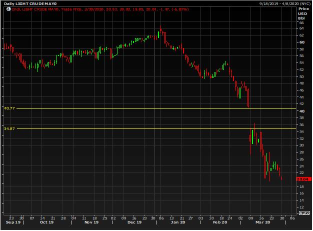Crude Price Crash