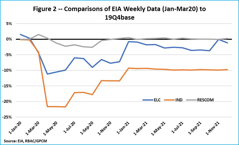 F2 EIA Weekly v 19Q4