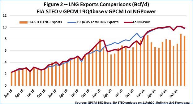 F2 LNG Export EIA v GPCM