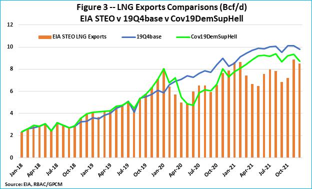 F3 EIA LNG Exports v 19Q4
