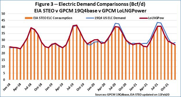 F3 Elec Demand