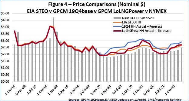 F4 Price Compare