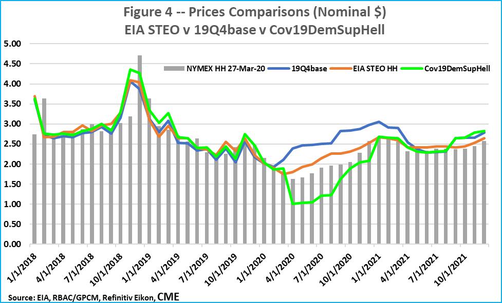 F4 Price EIA v 19Q4