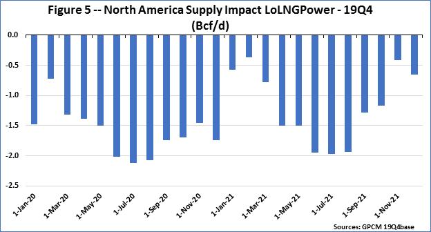 F5 NA Supply Impact